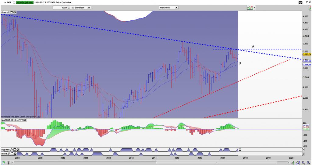 SX5E Bar Monats Chart: Noch im Dreieck, doch die Chancen für einen Ausbruch sind nicht die schlechtesten
