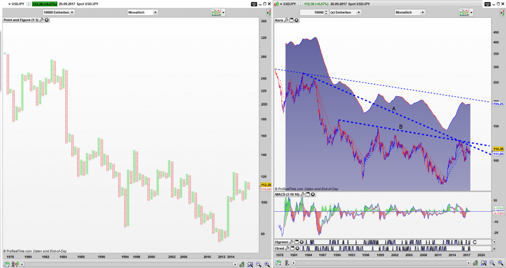 USD/JPY Point and Figure Monats Chart, Bar Monats Chart: Aktives Kaufsignal im PaF und Chance auf einen Umkehrstab (1)
