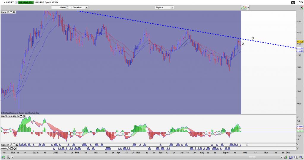 USD/JPY Bar Tages Chart: IDNRx Pattern (2), der Ausbruch ist schon erfolgt