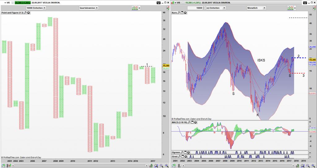 VIE Point and Figure Chart Quartals Chart, Bar Monats Chart: Simple Buy Signal in Verbindung mit einer iSKS möglich