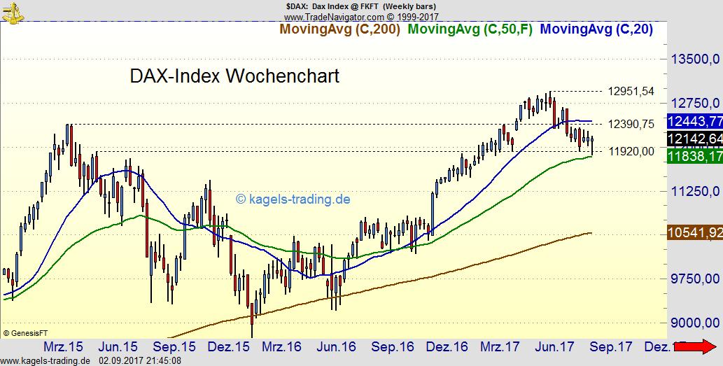 Chartbild des DAX-Index im Wochenchart