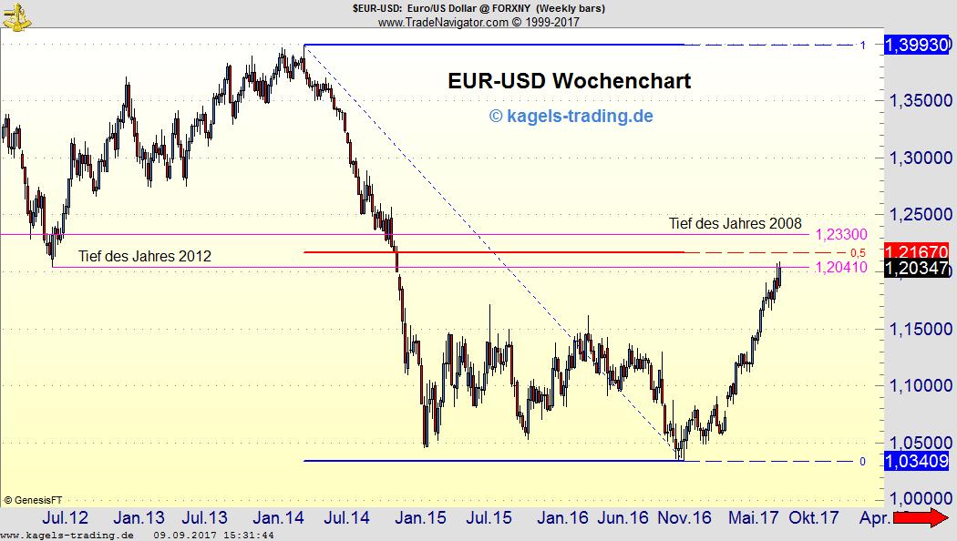 EUR/USD Wochenchart mit Unterstützung
