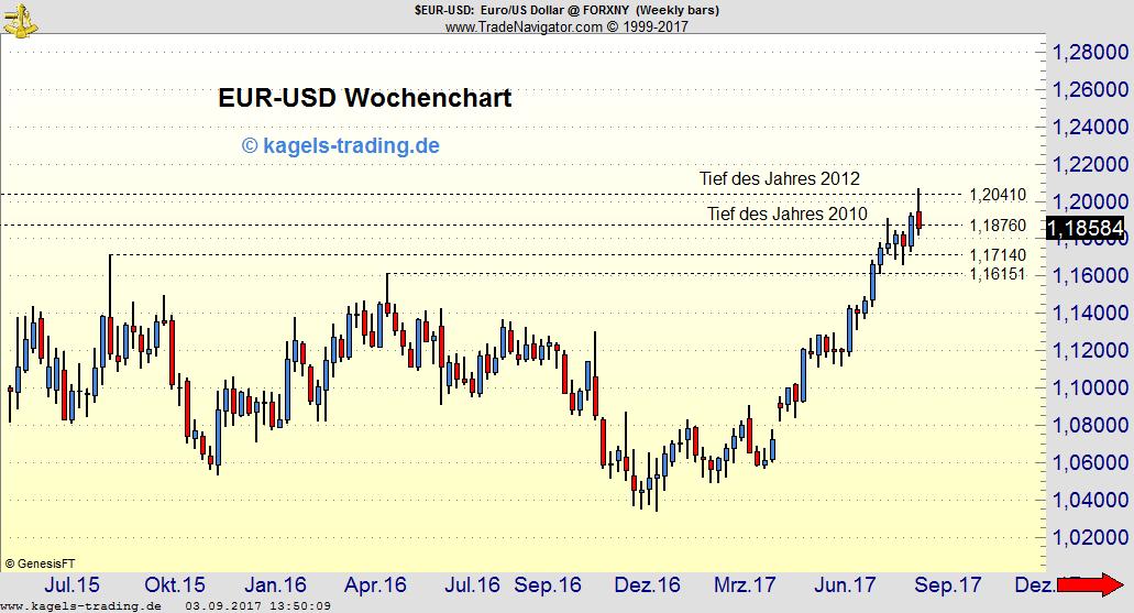 EUR-USD Wochenchart - psychologisch wichtige 1,20er Marke im Blick