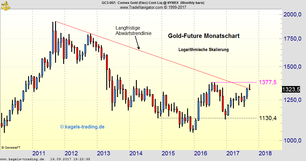 Gold-Widerstand in der $1.300 Zone