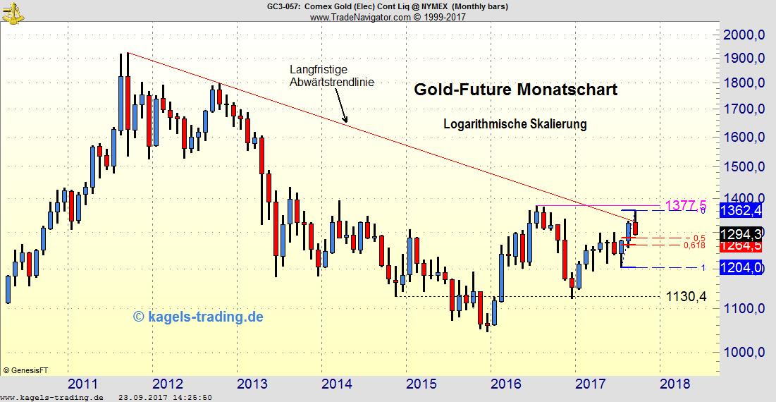 Gold Future Monatschart
