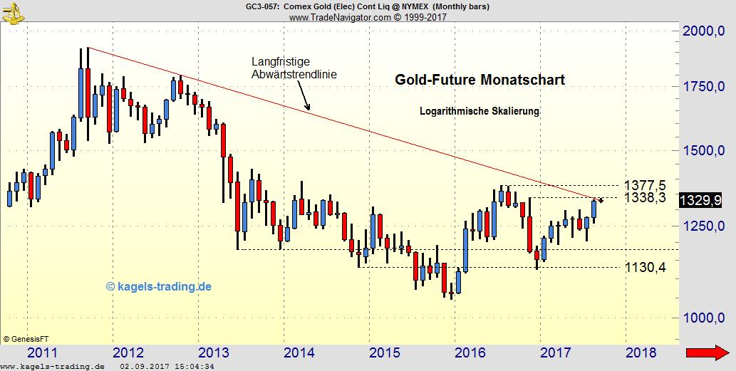 Gold macht neue Jahreshochs