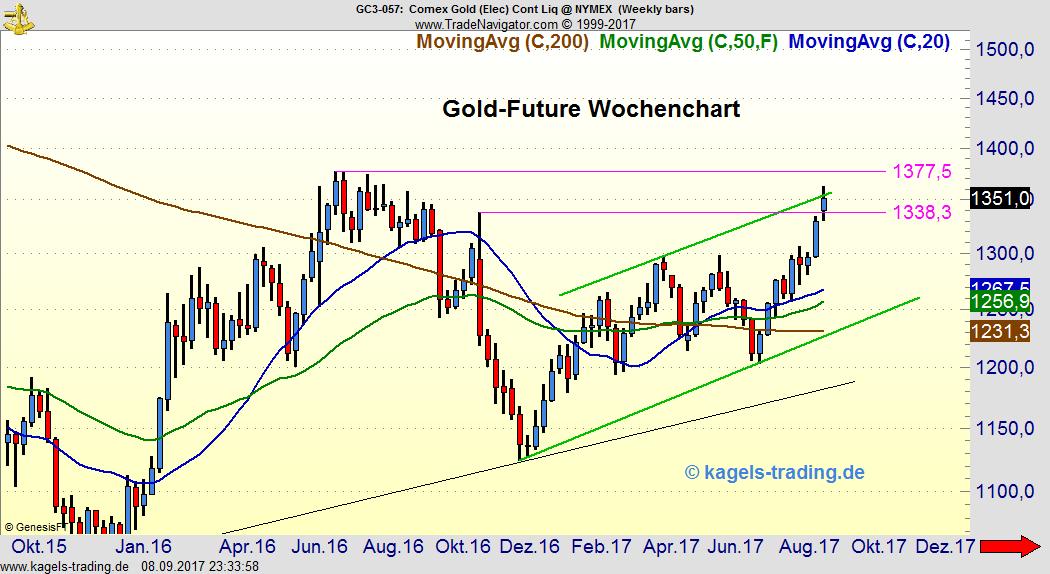 Goldpreis erreicht obere Trendkanallinie