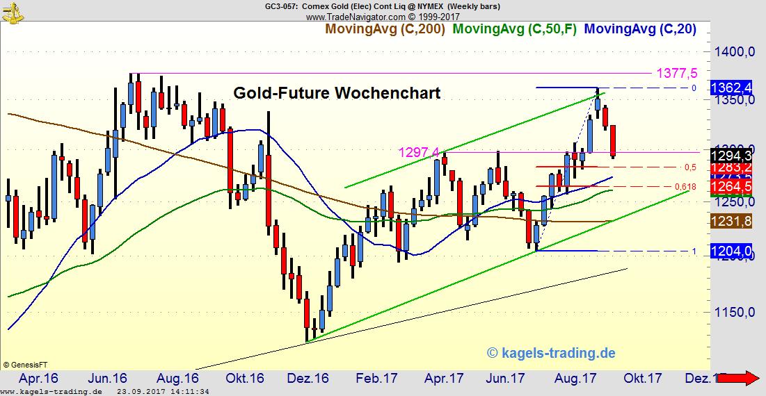 Gold Wochenchart