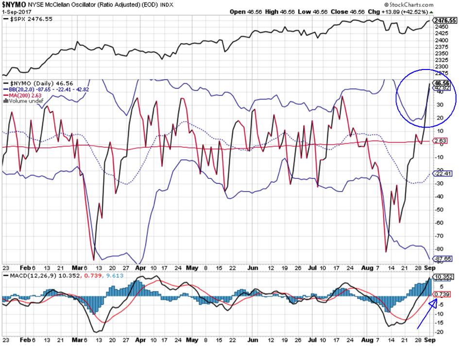 S&P500 kurzfristig überdreht