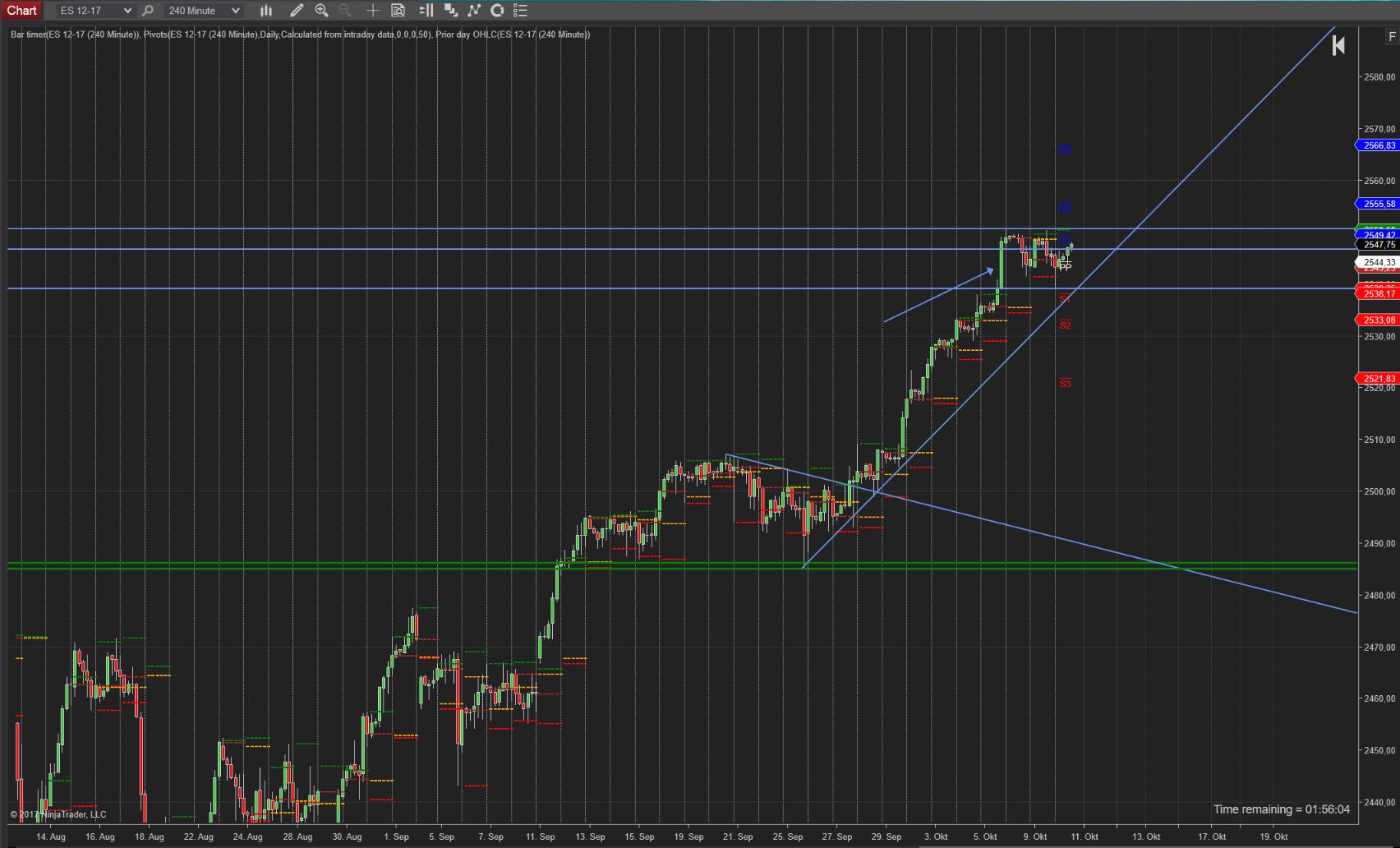 Trend ist weiterhin intakt SPX (SP500)