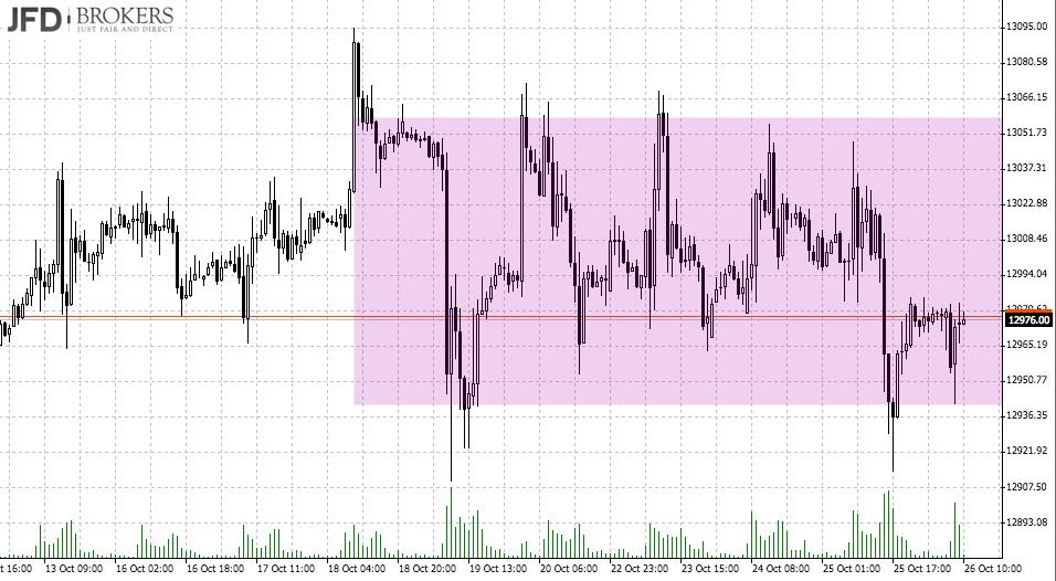 DAX-Range und EZB-Sitzung