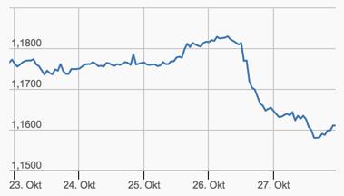Entwicklung Woche EUR/USD