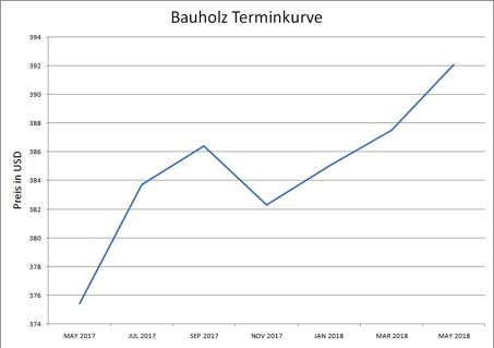 Futures rollen am Beispiel Bauholz