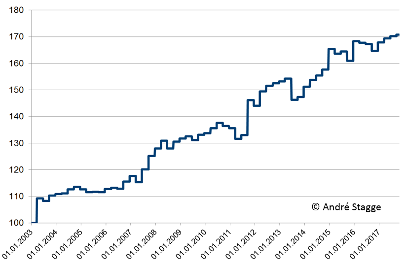 Trading am Hexensabbat: DAX Strategie 15 Jahre