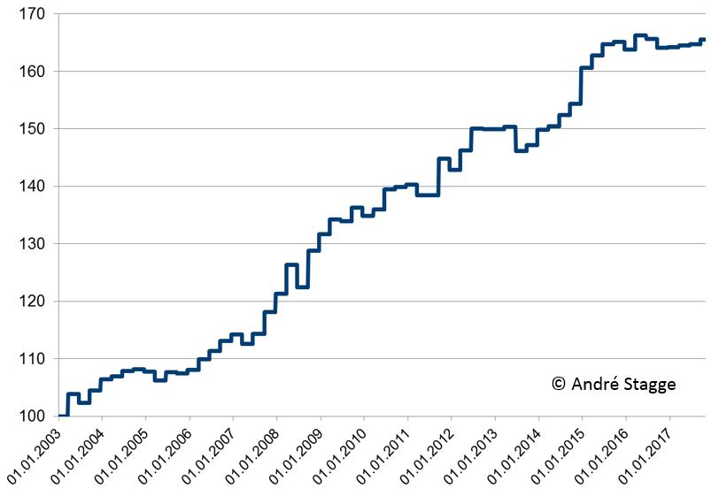 Trading am Hexensabbat: SPX Strategie 15 Jahre
