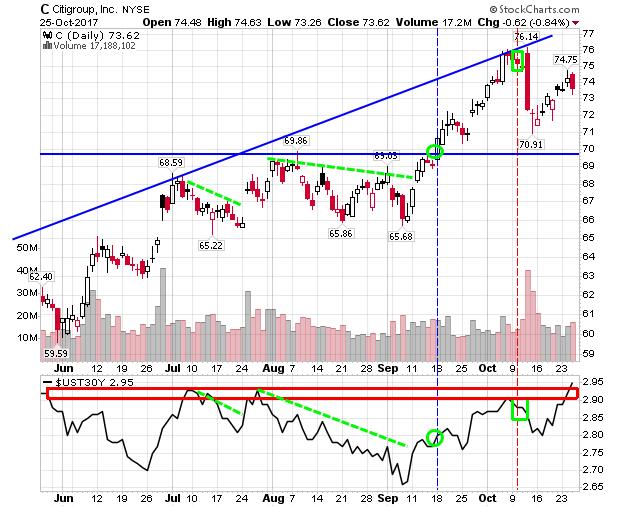 Intermarketanalyse erfolgreich im Handel Citigroup / Bonds