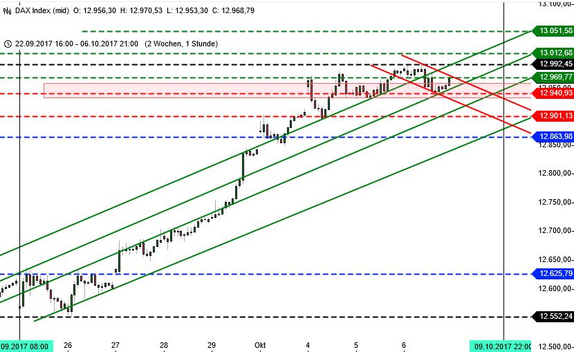 DAX und die 13000: Chart 2 Wochen