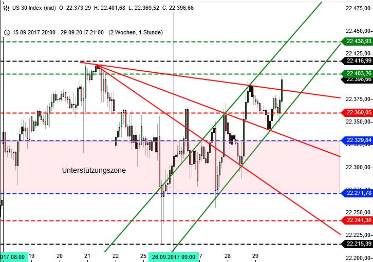 Ausblick KW 40 Dow Jones