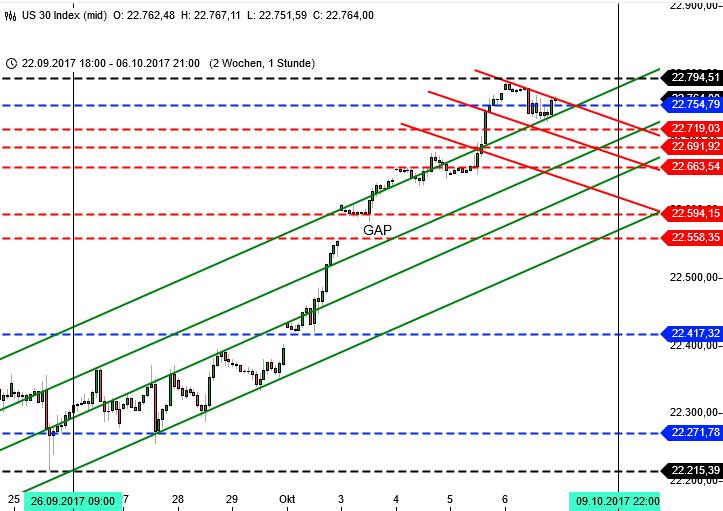 DAX und die 13000: Wall Street Analyse