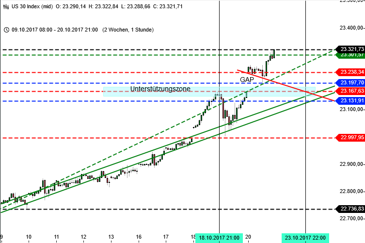 DAX 13000 Korrektur: Blick auf Dow Jones