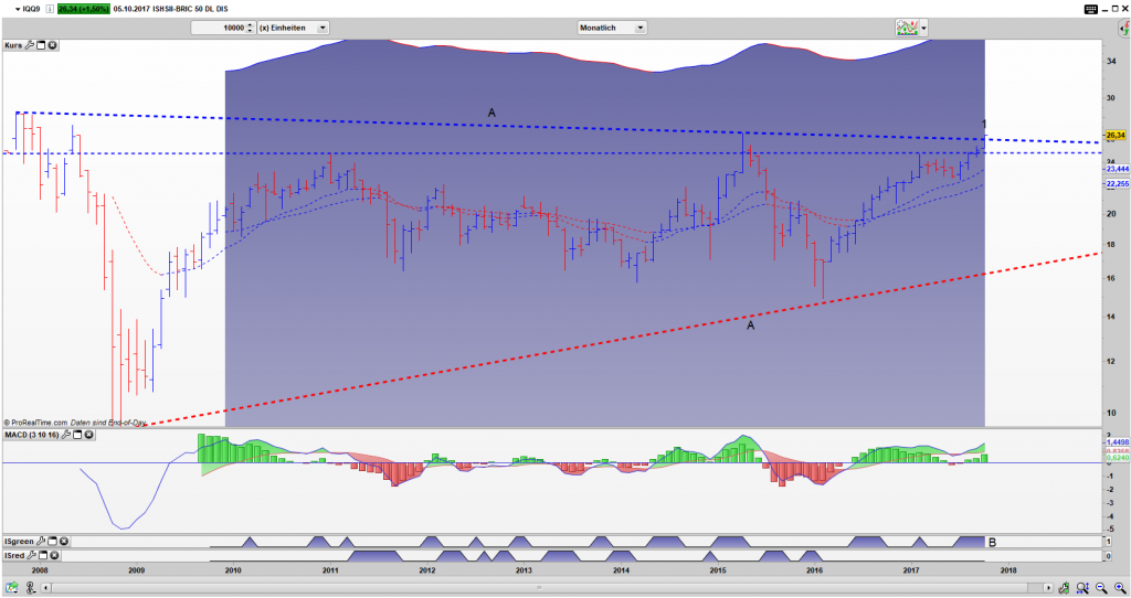 IQQ9 Bar Monats Chart: Der Ausbruch ist gelungen