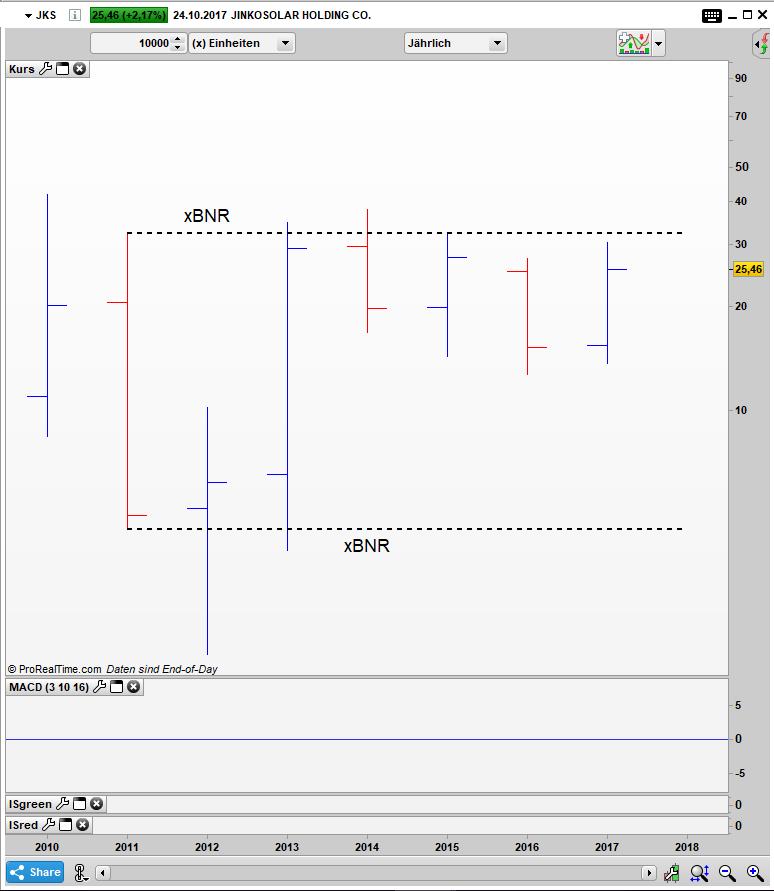 JKS Bar Jahres Chart: Gefangen in einem x Bar Narrow Range Pattern