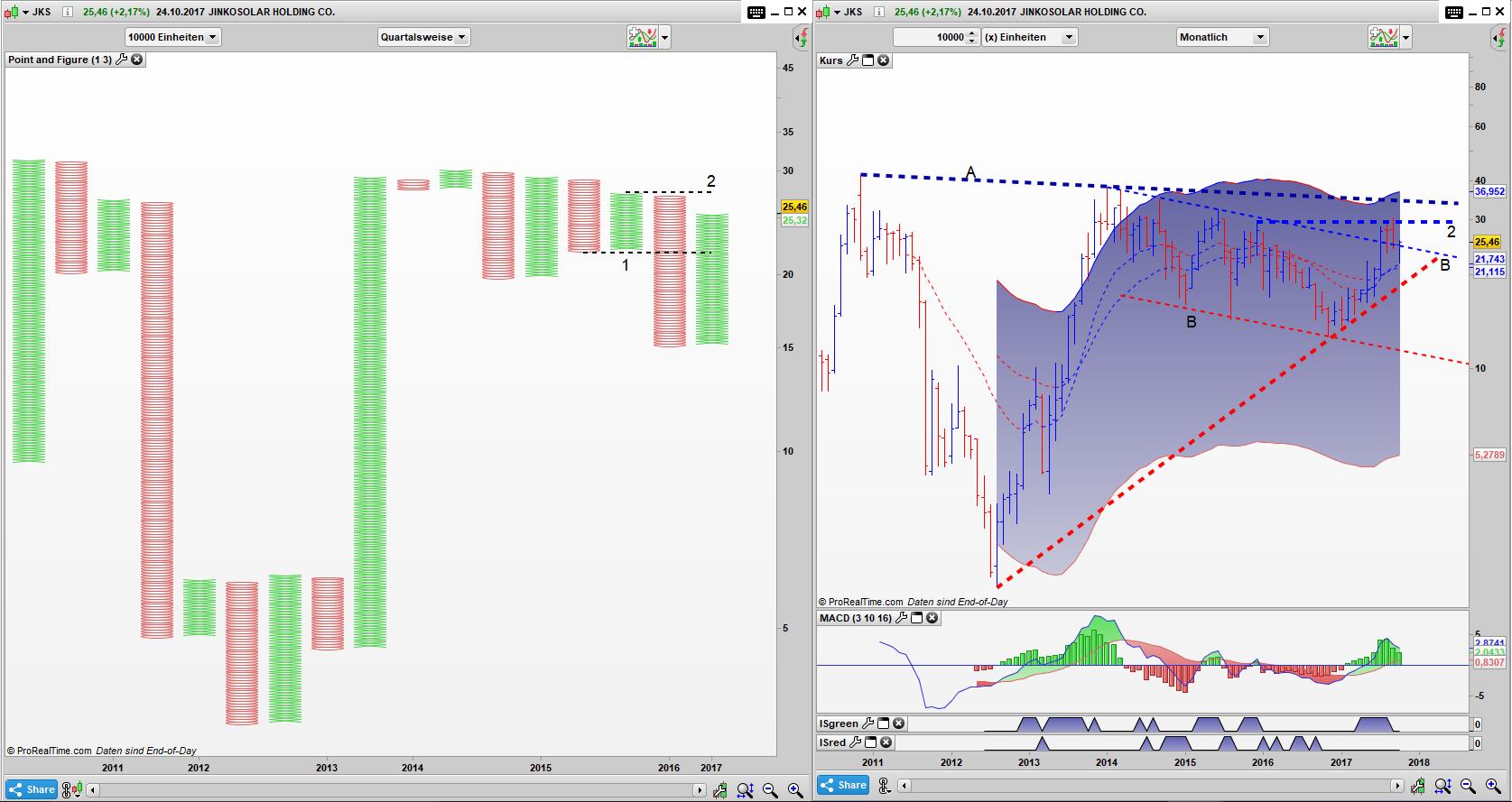 JKS Point and Figure Quartals Chart, Bar Monats Chart: Im PaF dominieren noch die Bären, ein Umschwung ist Bar Chart jedoch zu erkennen