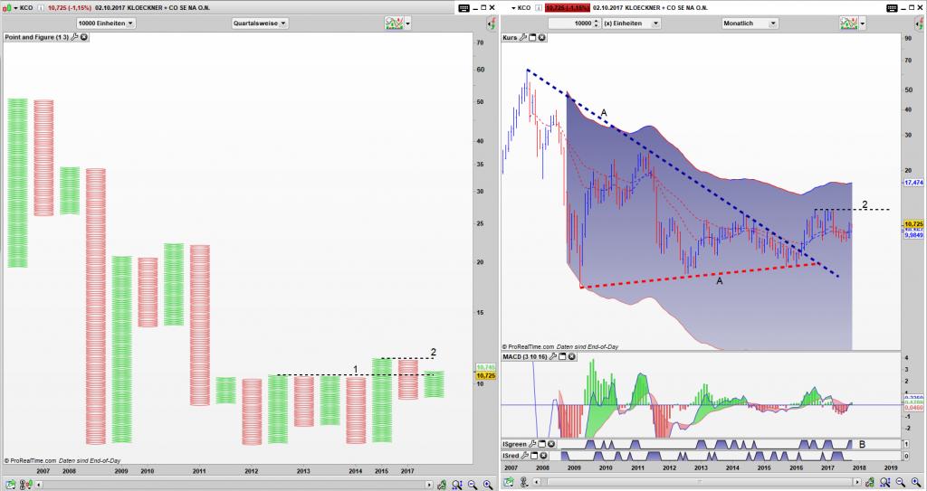 KCO Point and Figure Quartals Chart, Bar Monats Chart: Simple Buy Signal und Ausbruch aus dem Dreieck liegen vor