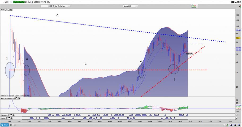 MOR Bar Monats Chart: Nach dem Ausbruch ist vor dem Ausbruch, Dreiecksschenkel erreicht