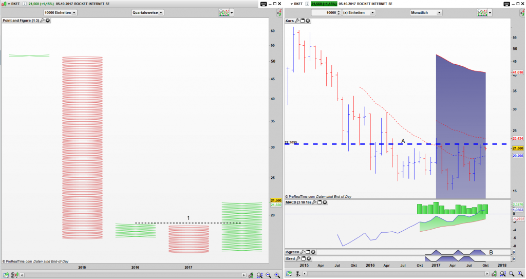 RKET Point and Figure Quartals Chart, Bar Monats Chart: Simple Buy Signal (1) aktiv
