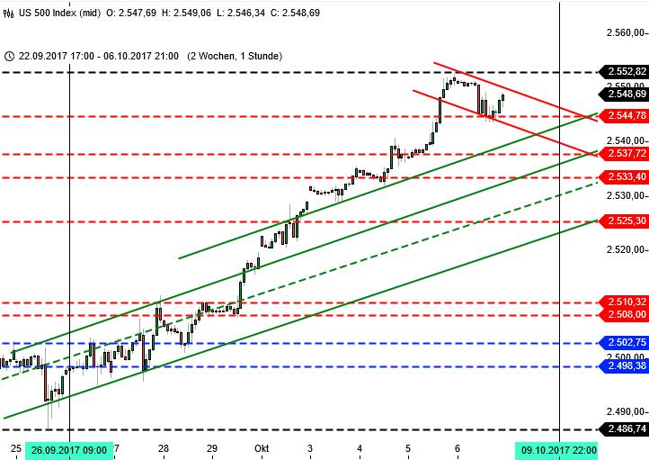 DAX und die 13000: Wall Street Analyse SPX