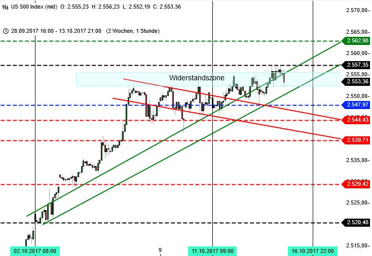 DAX am ATH: Blick auf S&P 500