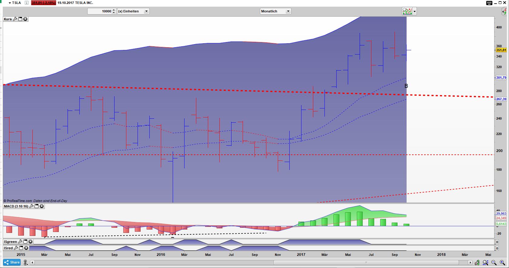 TSLA Bar Monats Chart: Die Value Zone kommt zur Unterstützung