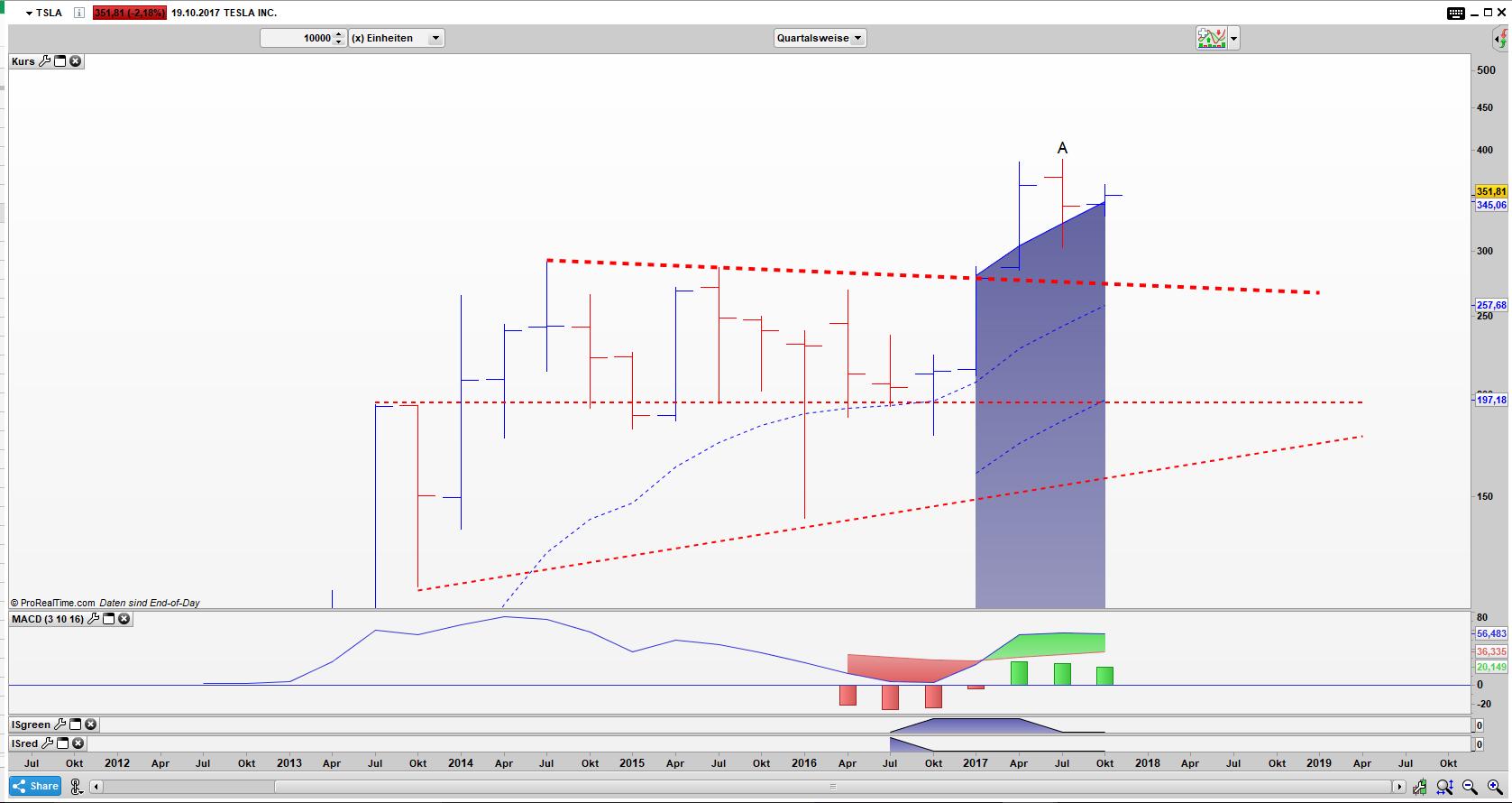 TSLA Bar Quartals Chart: Der vermeintliche Umkehrstab ist ein Bull Hook Pattern