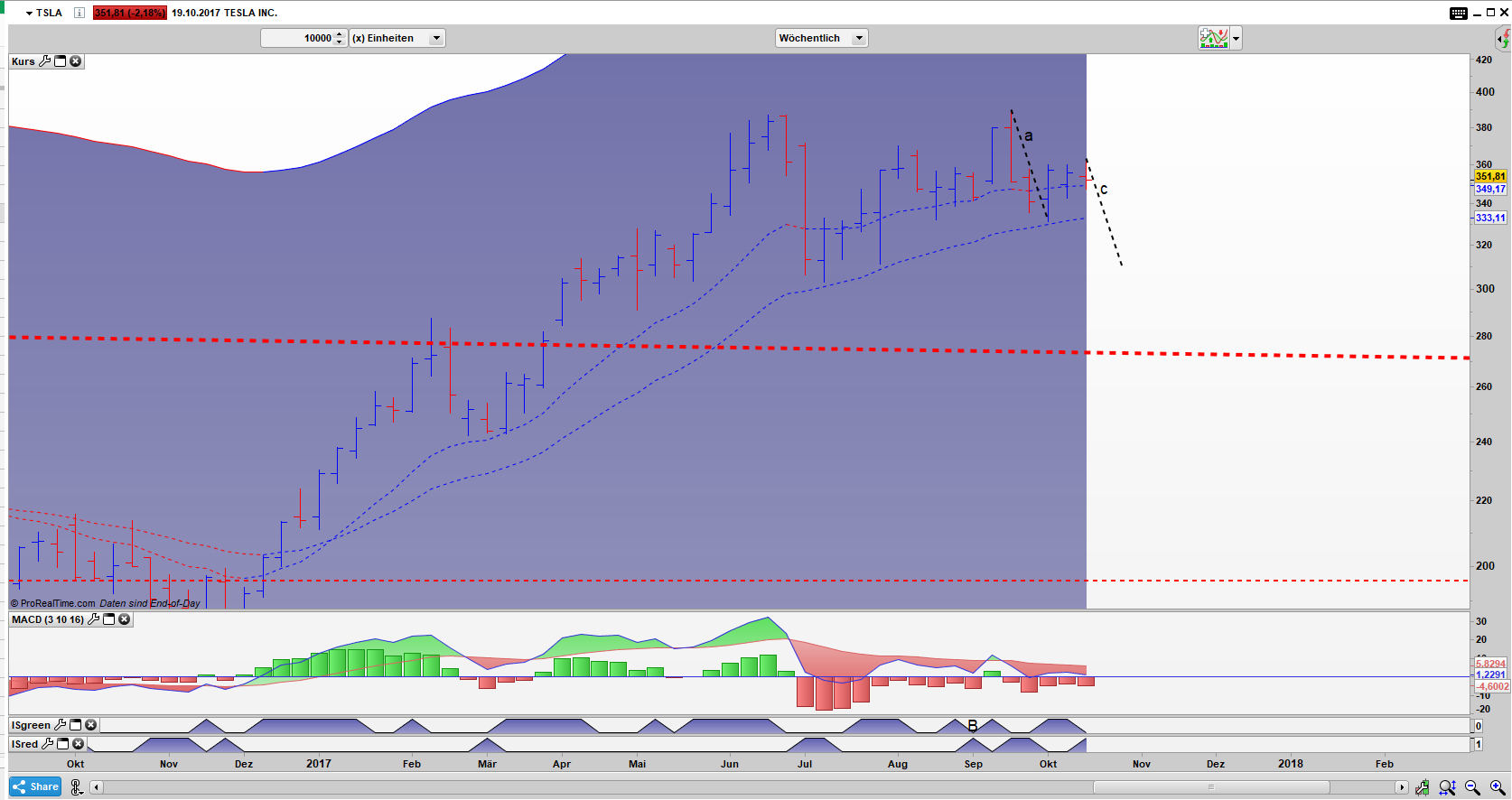TSLA Bar Wochen Chart: ABCD Pattern möglich