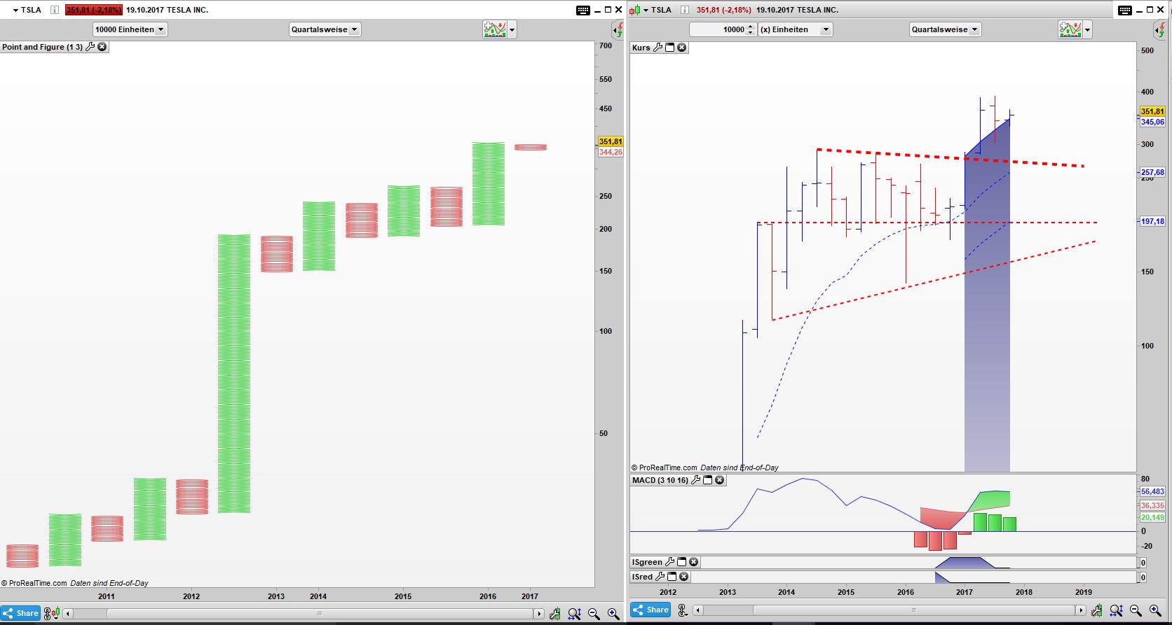 TSLA Point and Figure Quartals Chart, Bar Quartals Chart: Im groben Überblick lässt sich bisher kein Umschwung erkennen