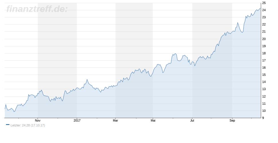 Chartbild der Uniper Aktie 1 Jahr