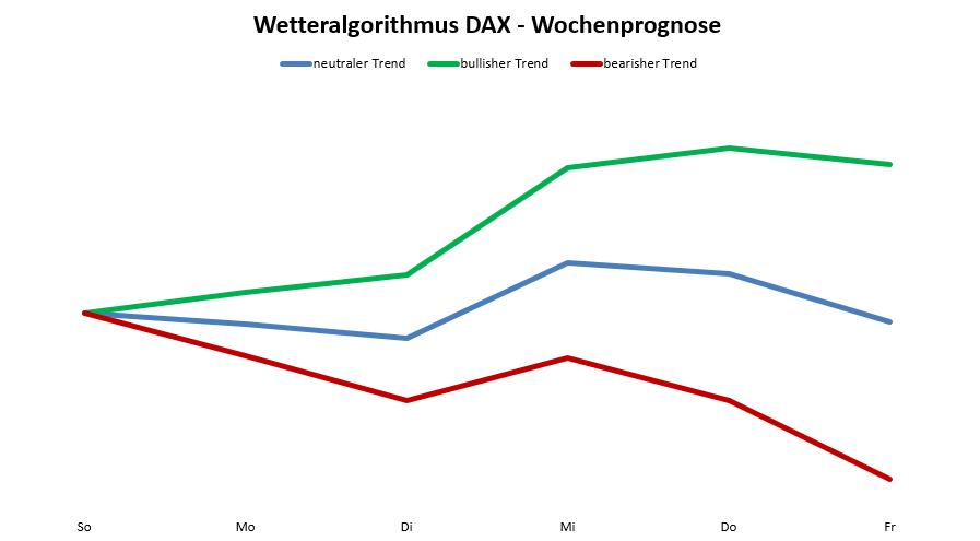 Wetteralgorithmus KW40