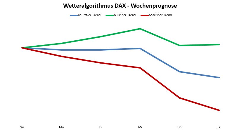 Wetteralgorithmus KW42