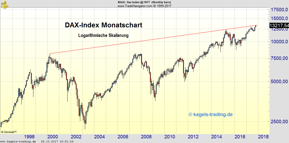 Kagels DAX-Analyse