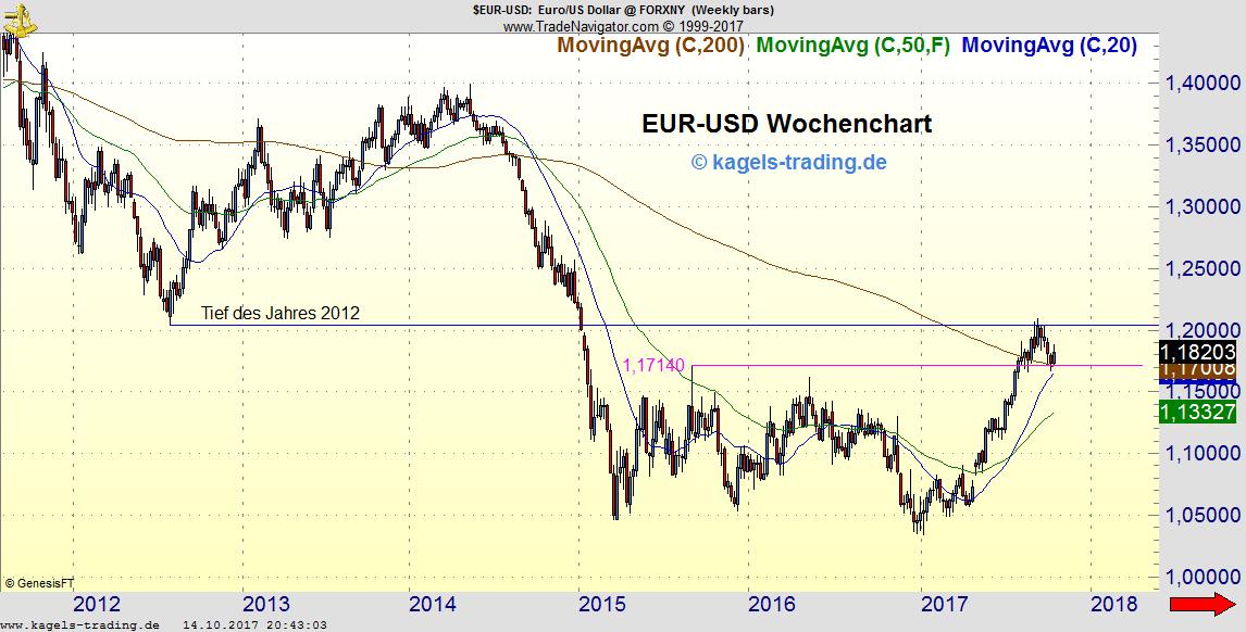 EUR-USD stabil über 200-Wochenlinie