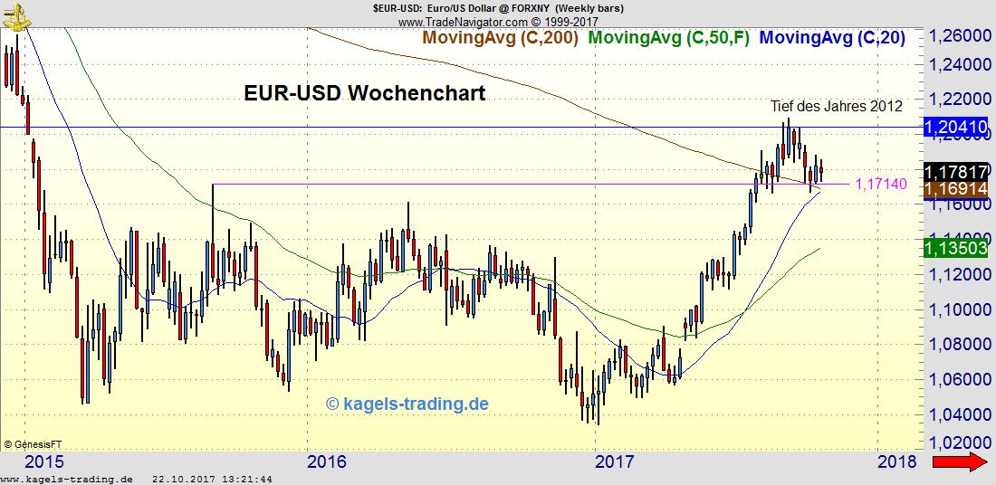 EUR-USD trendlos