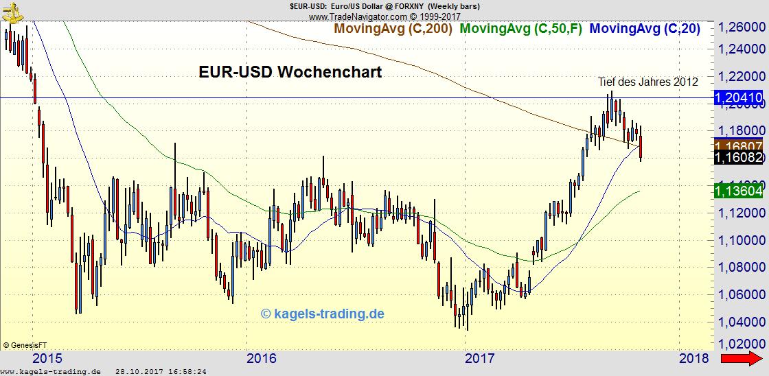 EUR/USD fällt durch 200 Wochen Gleitenden Durchschnitt