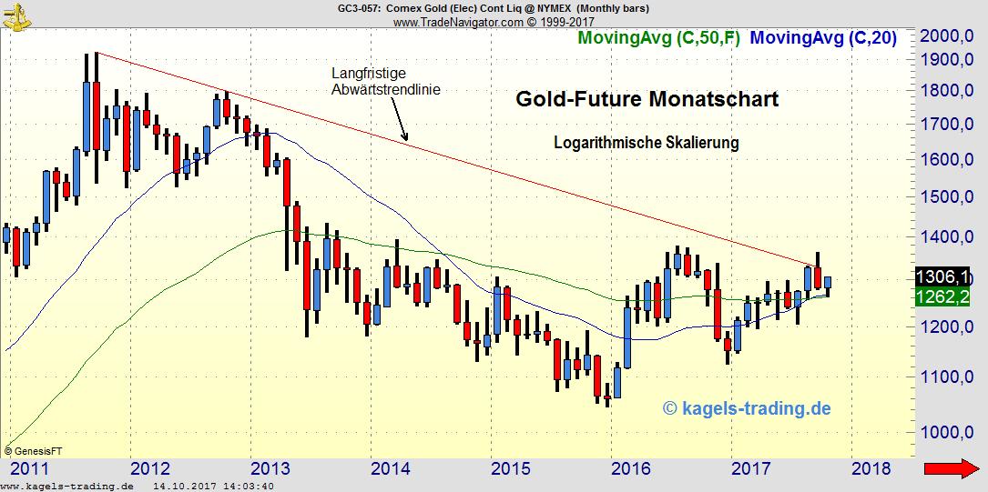 Gold schließt über 1300 Dollar - Monatschart