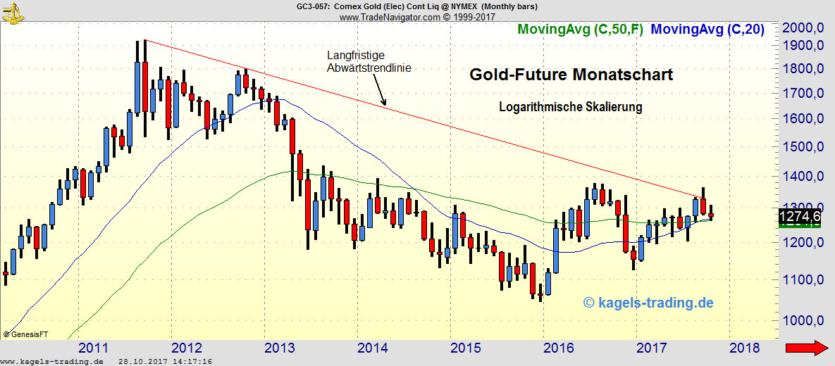 Kagels Goldpreis Analyse