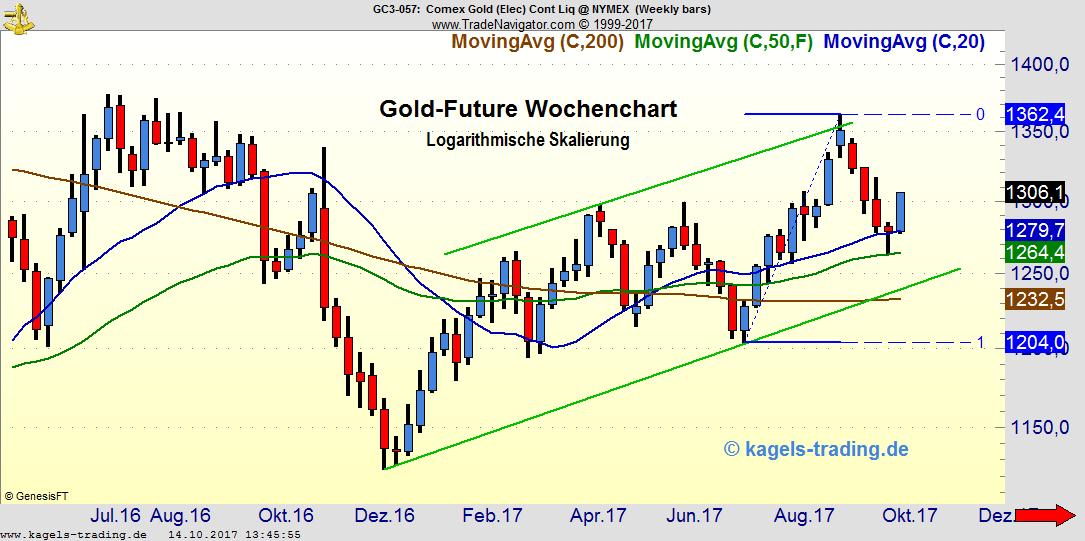 Gold schließt über 1300 Dollar - Wochenchart