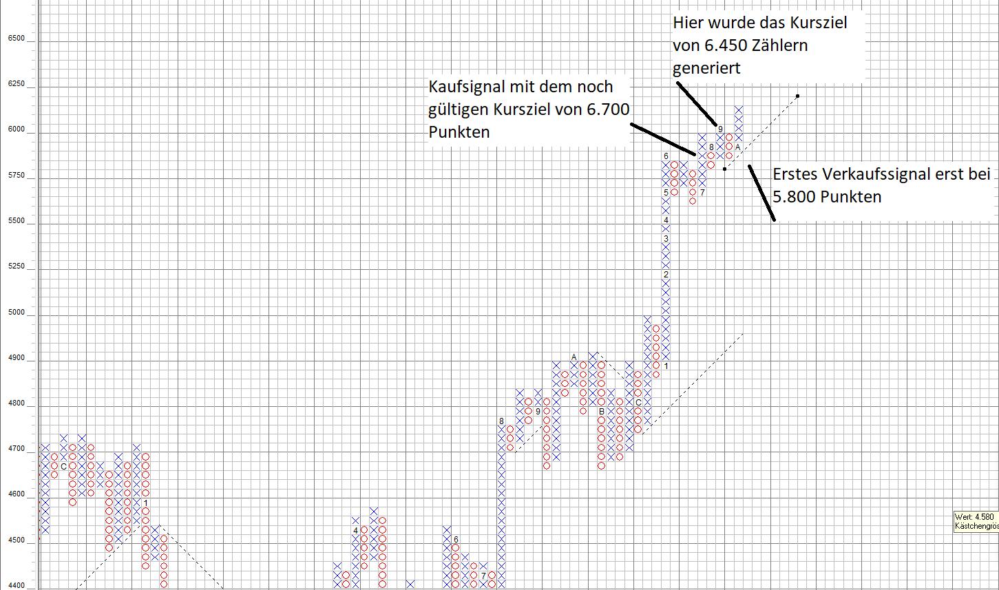 Nasdaq100 Kursziel aus dem Chart abgeleitet