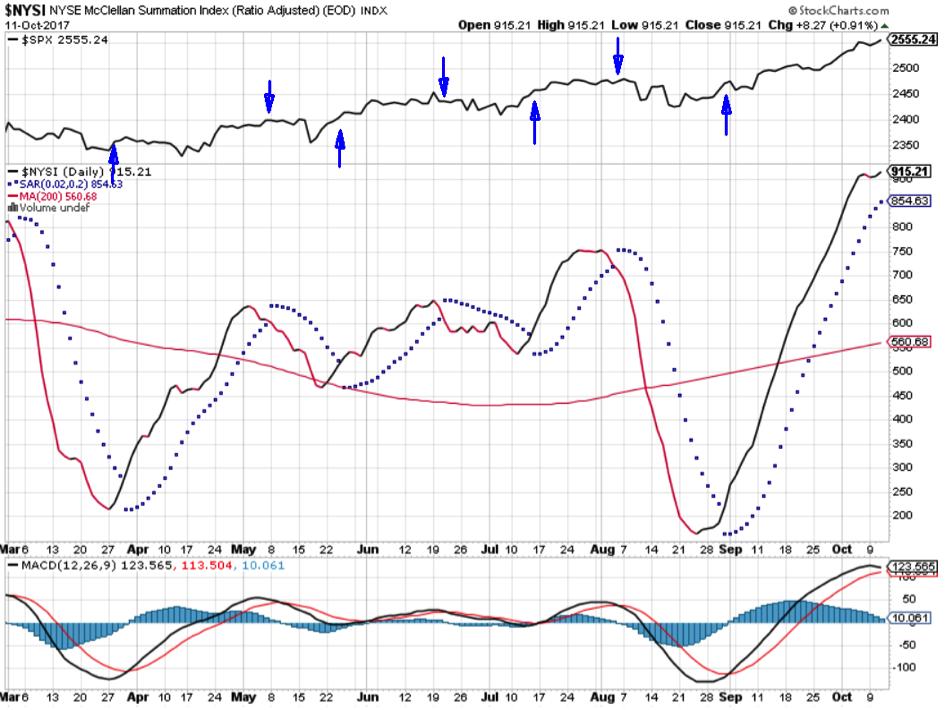 S&P 500 Marktbreite-Analyse
