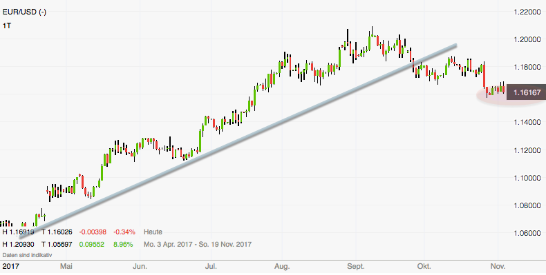 EUR-USD am Zwischenziel