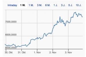 BTC/USD im Wochenverlauf